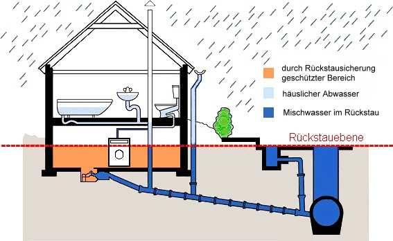 abwasser markt rennertshofen. Black Bedroom Furniture Sets. Home Design Ideas