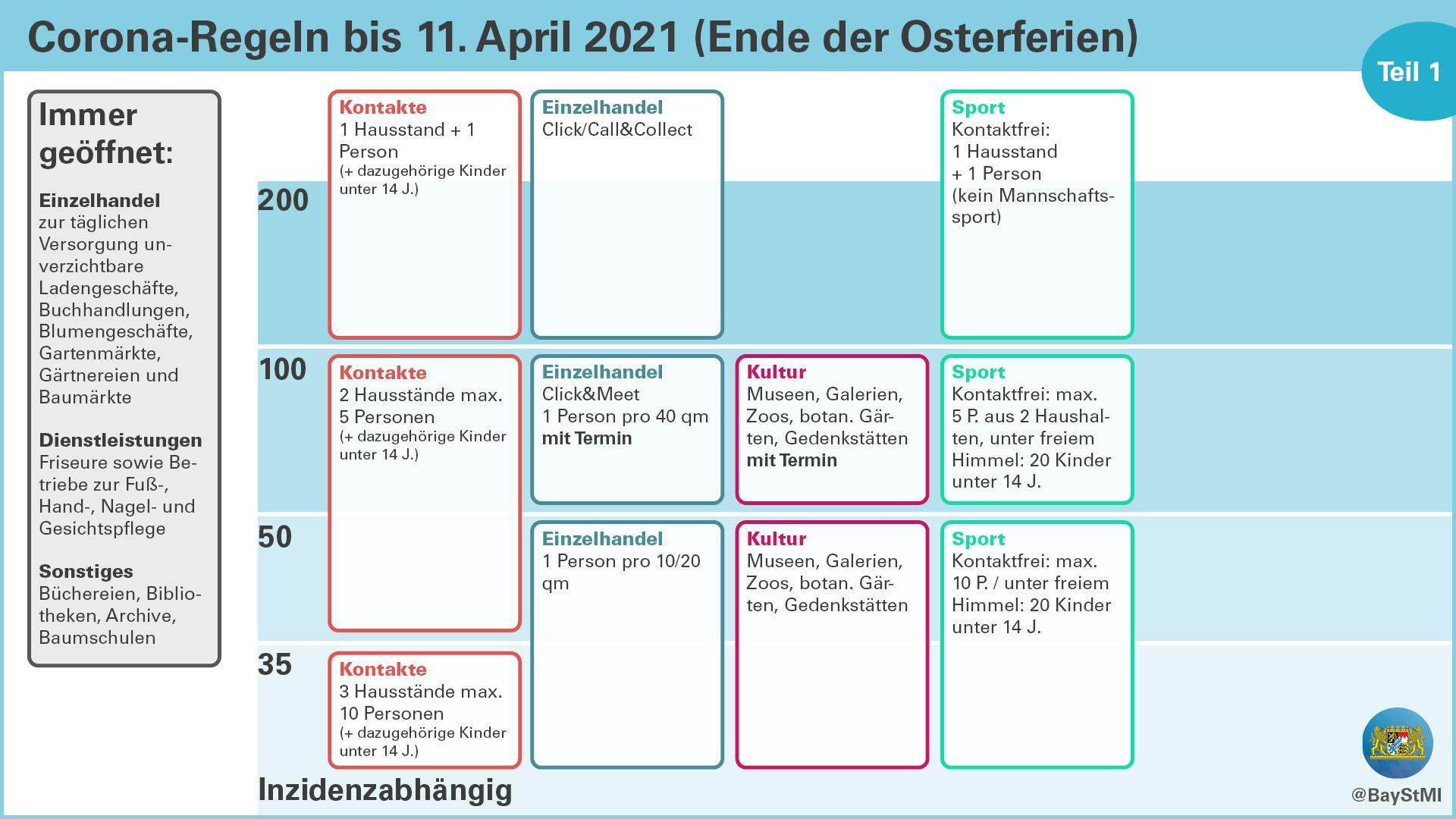 Corona-Übersicht: Regeln bis 11. April 2021